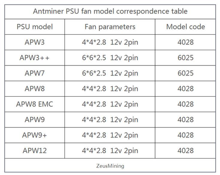 Antminer PSU fan model correspondence table
